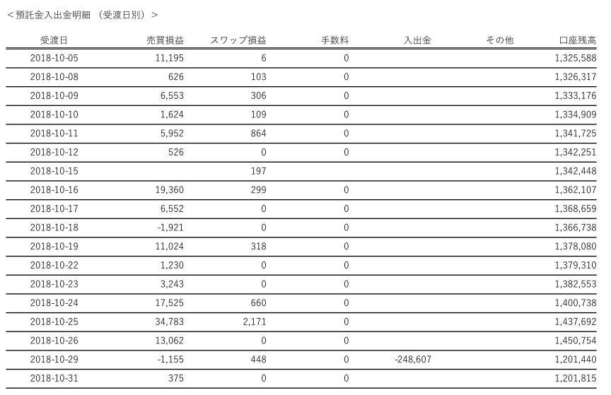 FX2018年10月期収益2