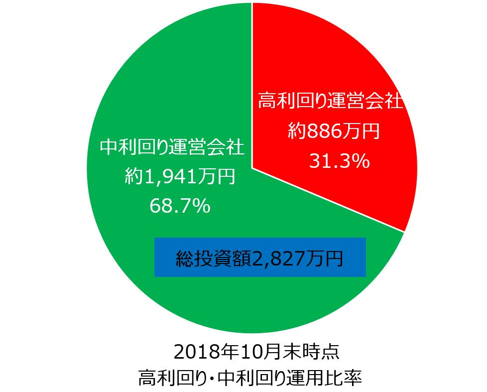 ファイアフェレット2018年10月時点のソーシャルレンディング運用中金額割合