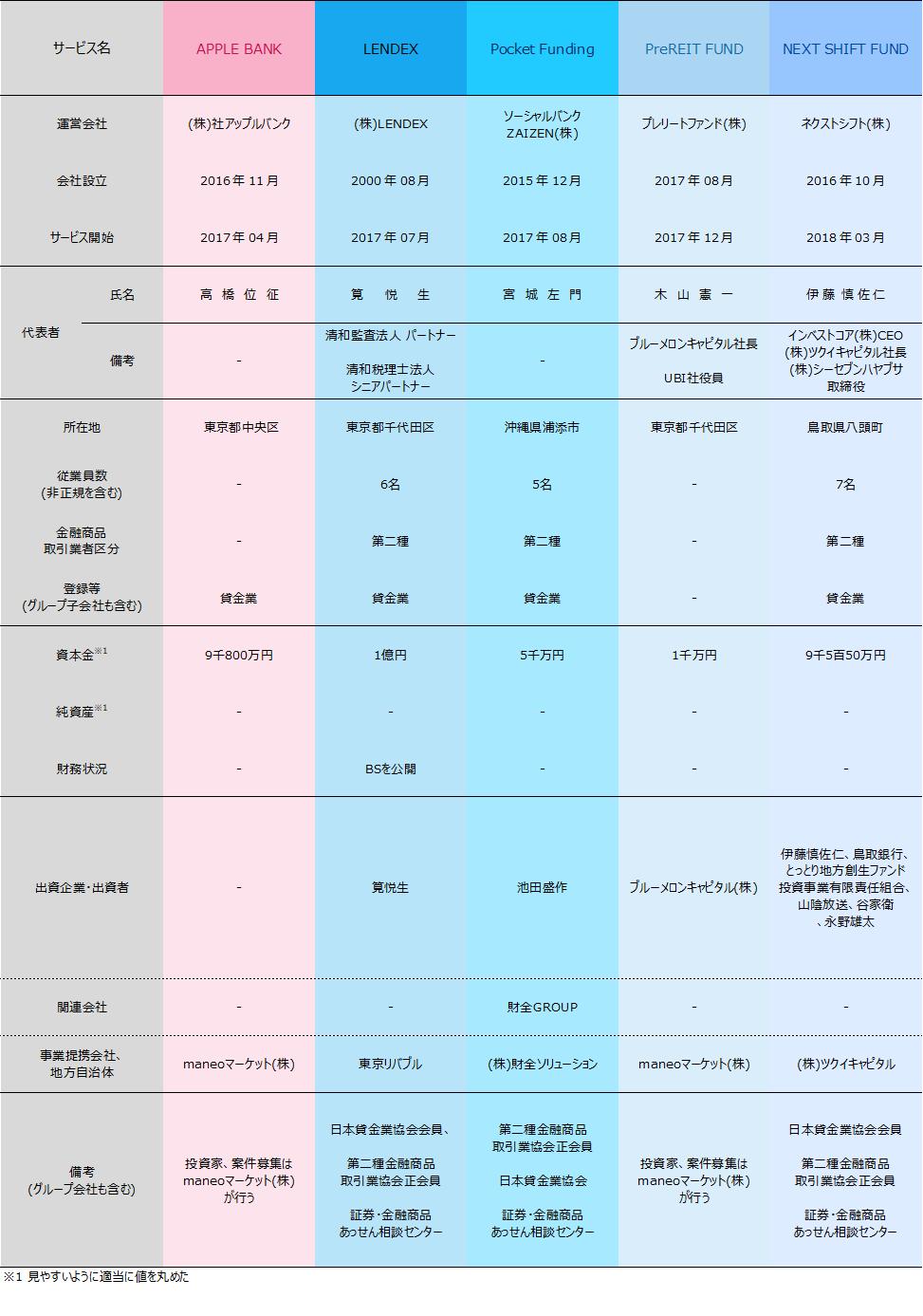 05_ソーシャルレンディング各社比較