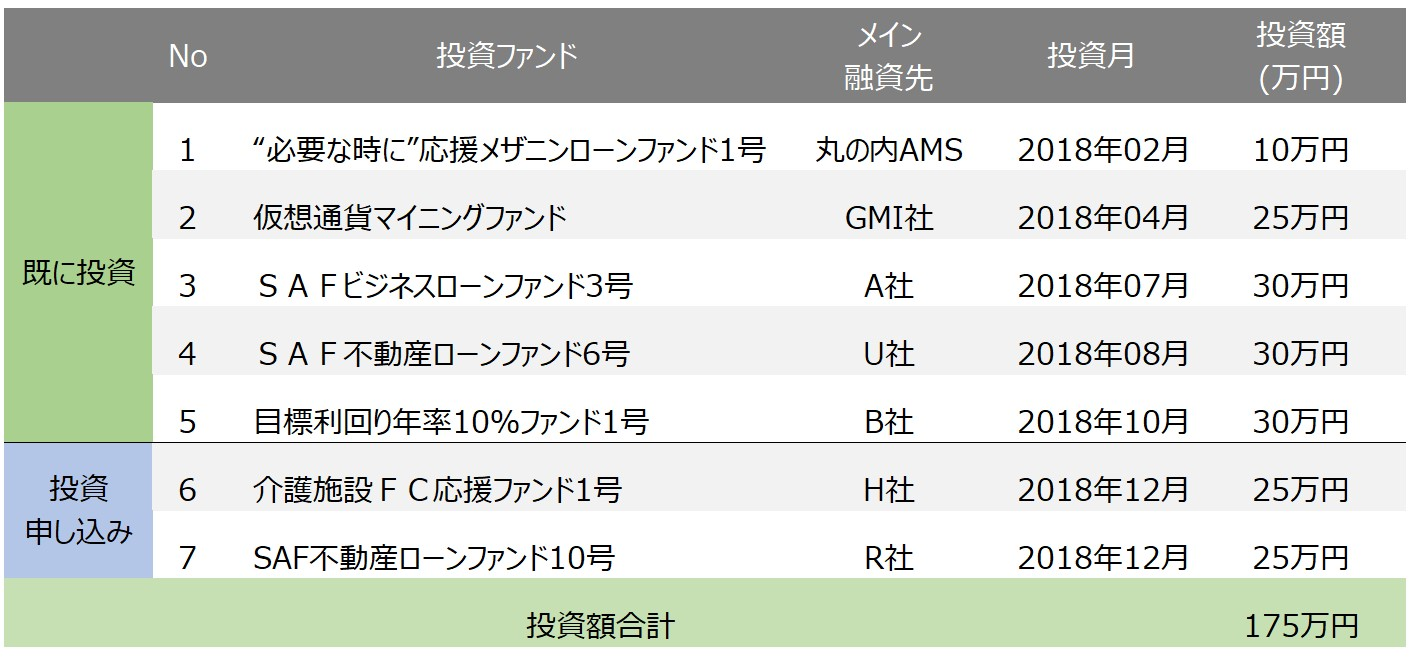 SAMURAI投資中、投資予定ファンド一覧