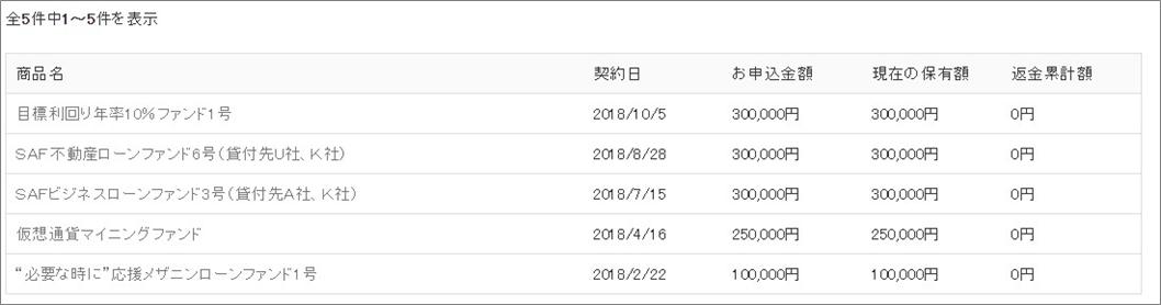 SAMURAI投資中ファンド