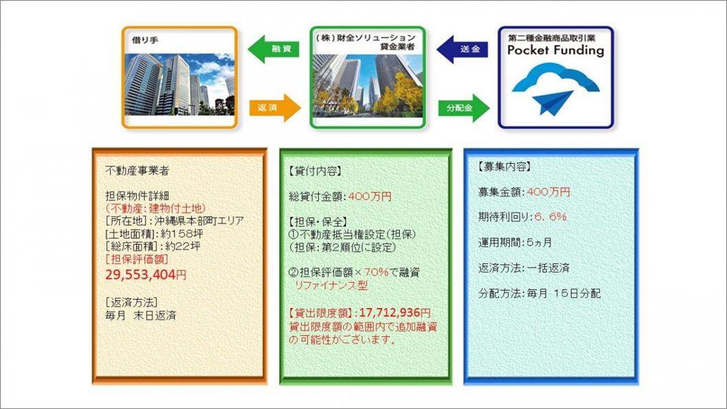 02_ポケットファンディング沖縄北部ファンド1号担保説明