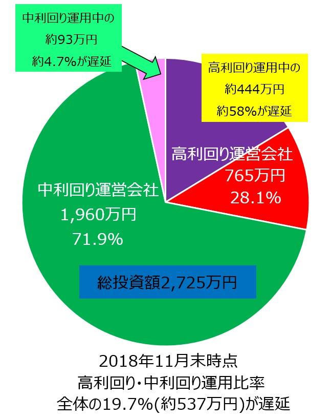 ソーシャルレンディング投資額円グラフ_遅延額反映