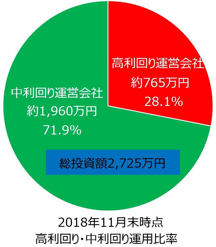 ソーシャルレンディング投資額円グラフ