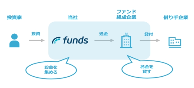 01_funds_タイトル画面20190107