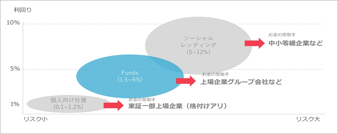 07_funds_タイトル画面20190107