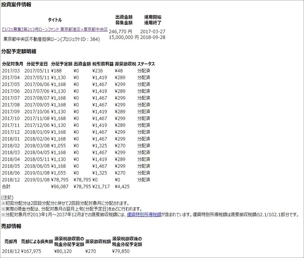 ラッキーバンク_07投資案件情報