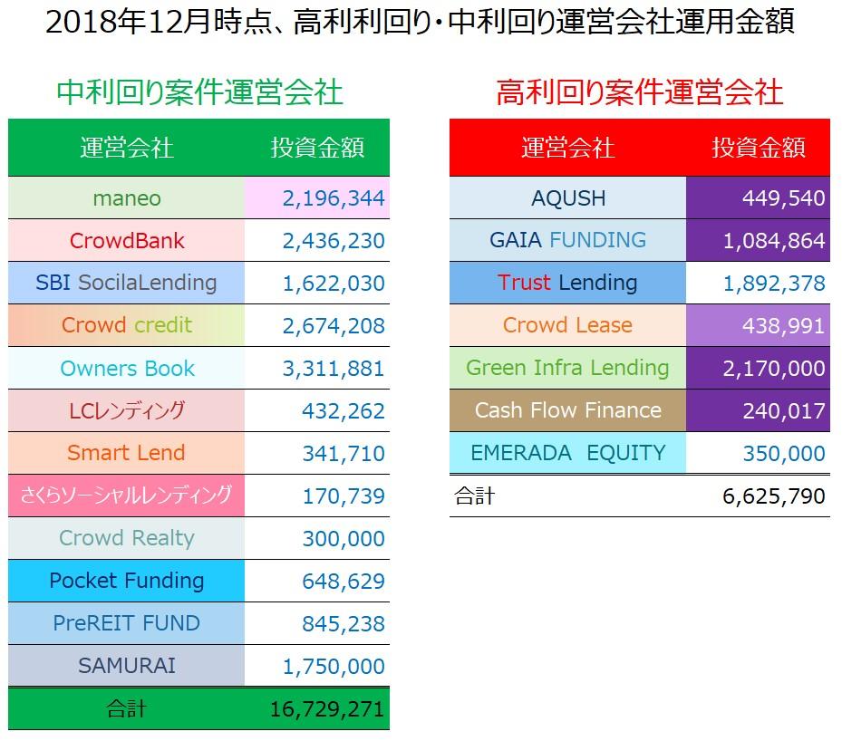 01_ソーシャルレンディング高利回り中利回り割比較表