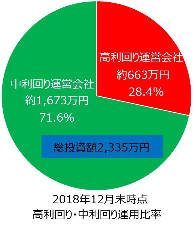 03_ソーシャルレンディング高利回り中利回り円グラフ