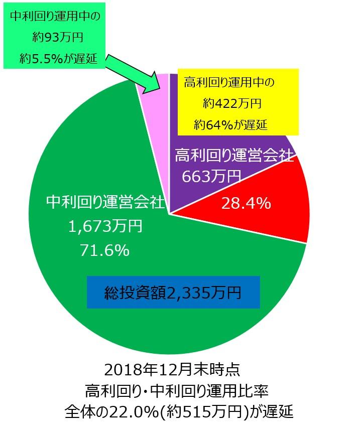 07_ソーシャルレンディング高利回り中利回り円グラフ_遅延額反映
