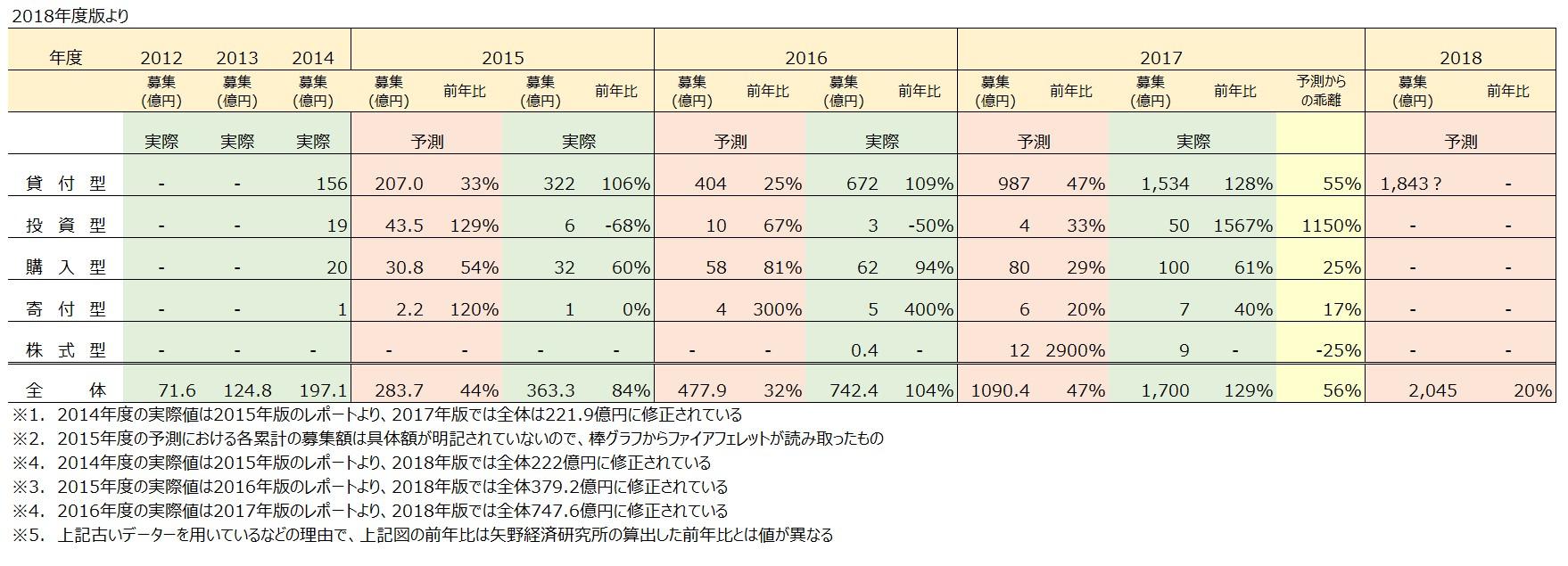 矢野経済研究所2018年度より
