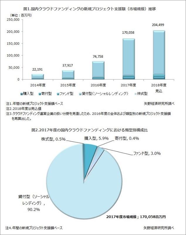 矢野経済研究所2018年度より円グラフ