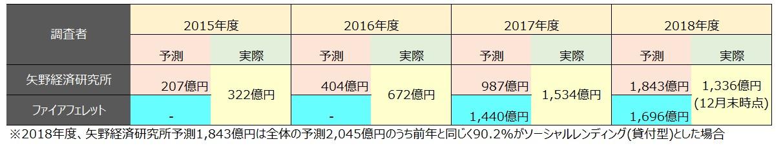 矢野経済研究所2018年度予測より