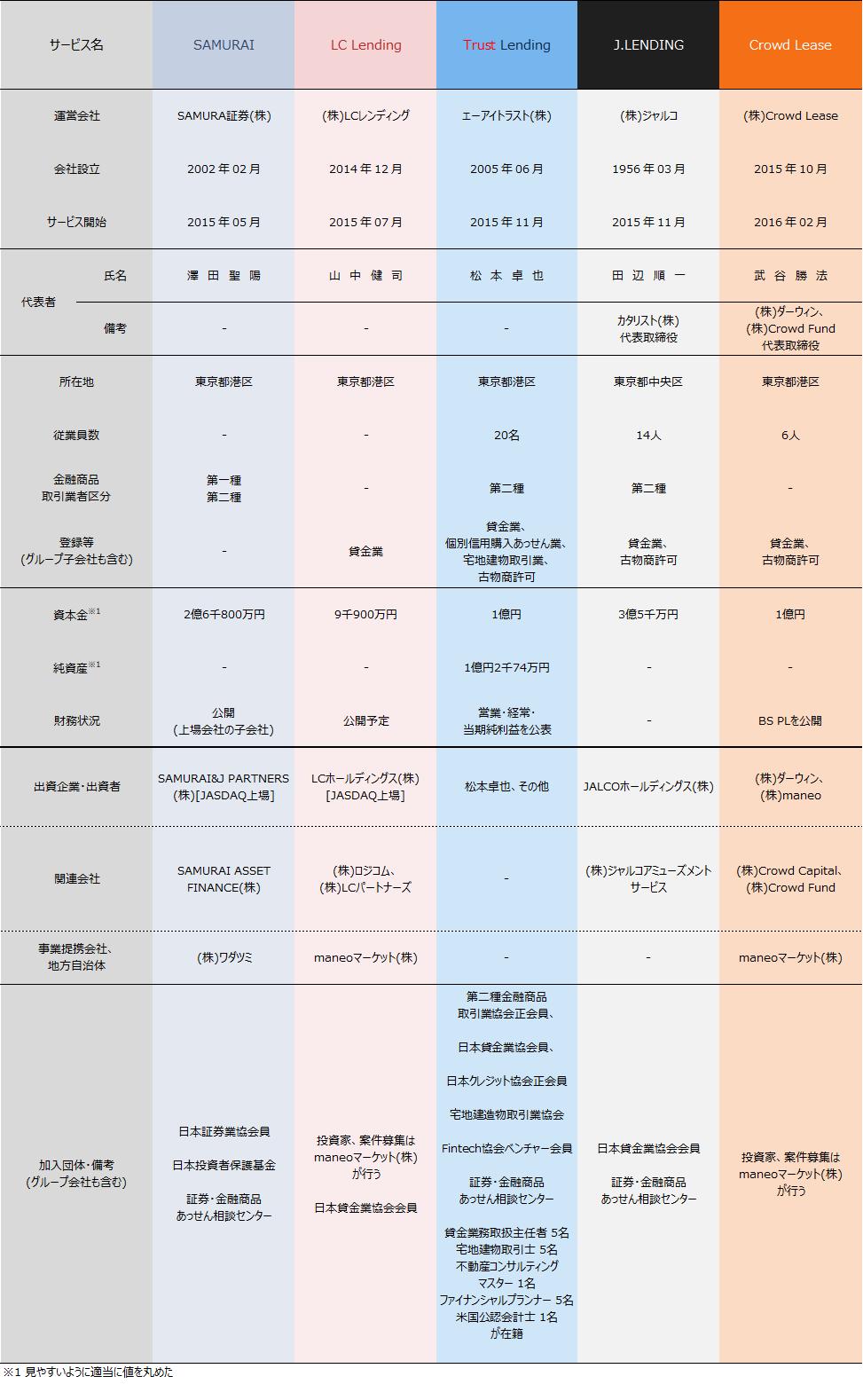 ソーシャルレンディング各社比較2018年12月期02