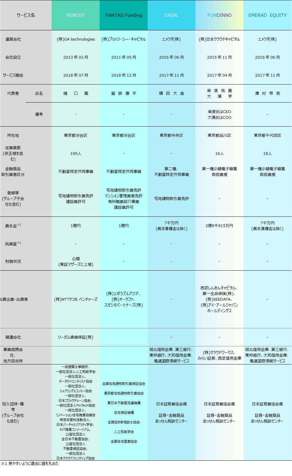 ソーシャルレンディング各社比較2018年12月期05