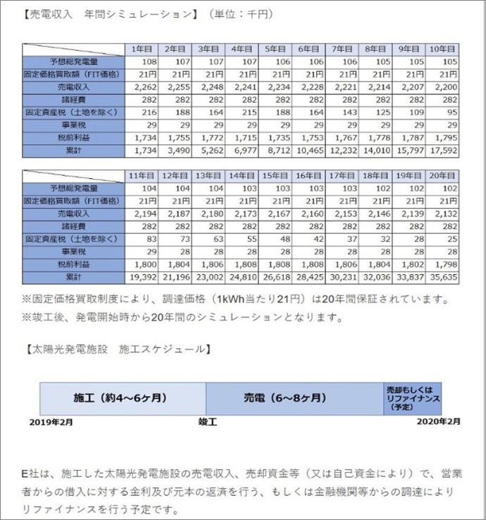 SAMURAI太陽光ファンド16施工スケジュール