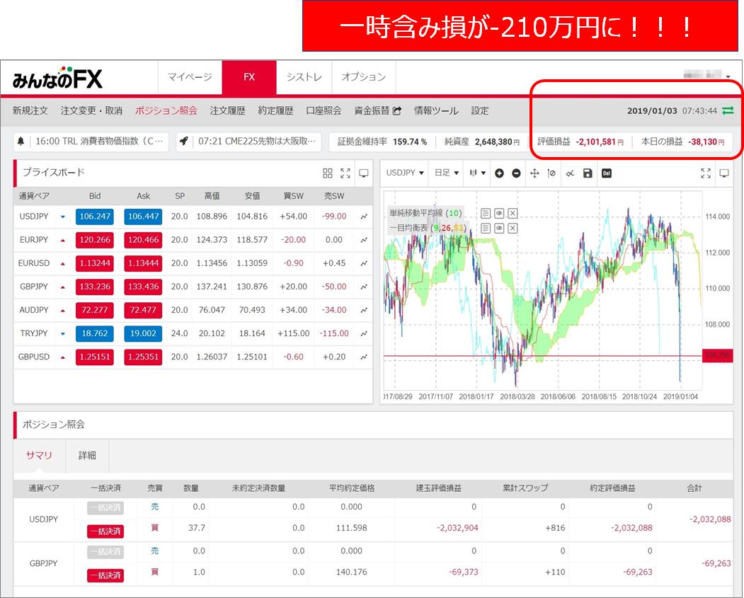 みんなのFX2019年01月3日時点含み損-210万円!