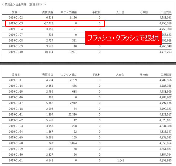 みんなのFX2019年01月収支報告