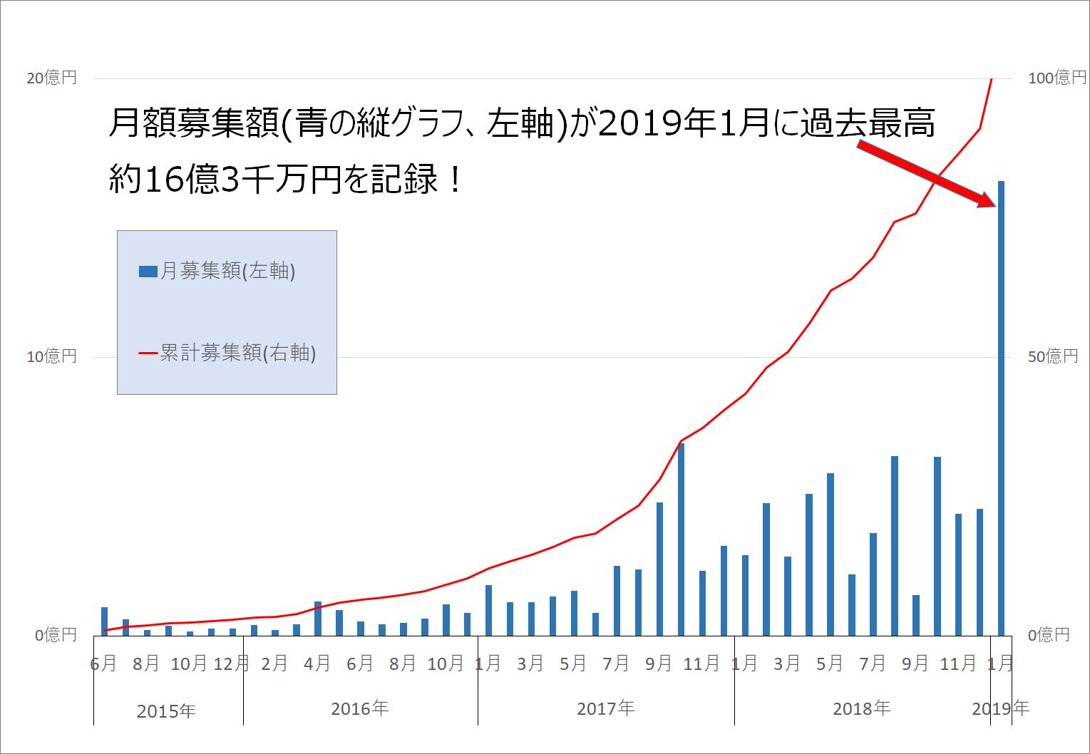 オーナーズブック累計募集額100億円突破!