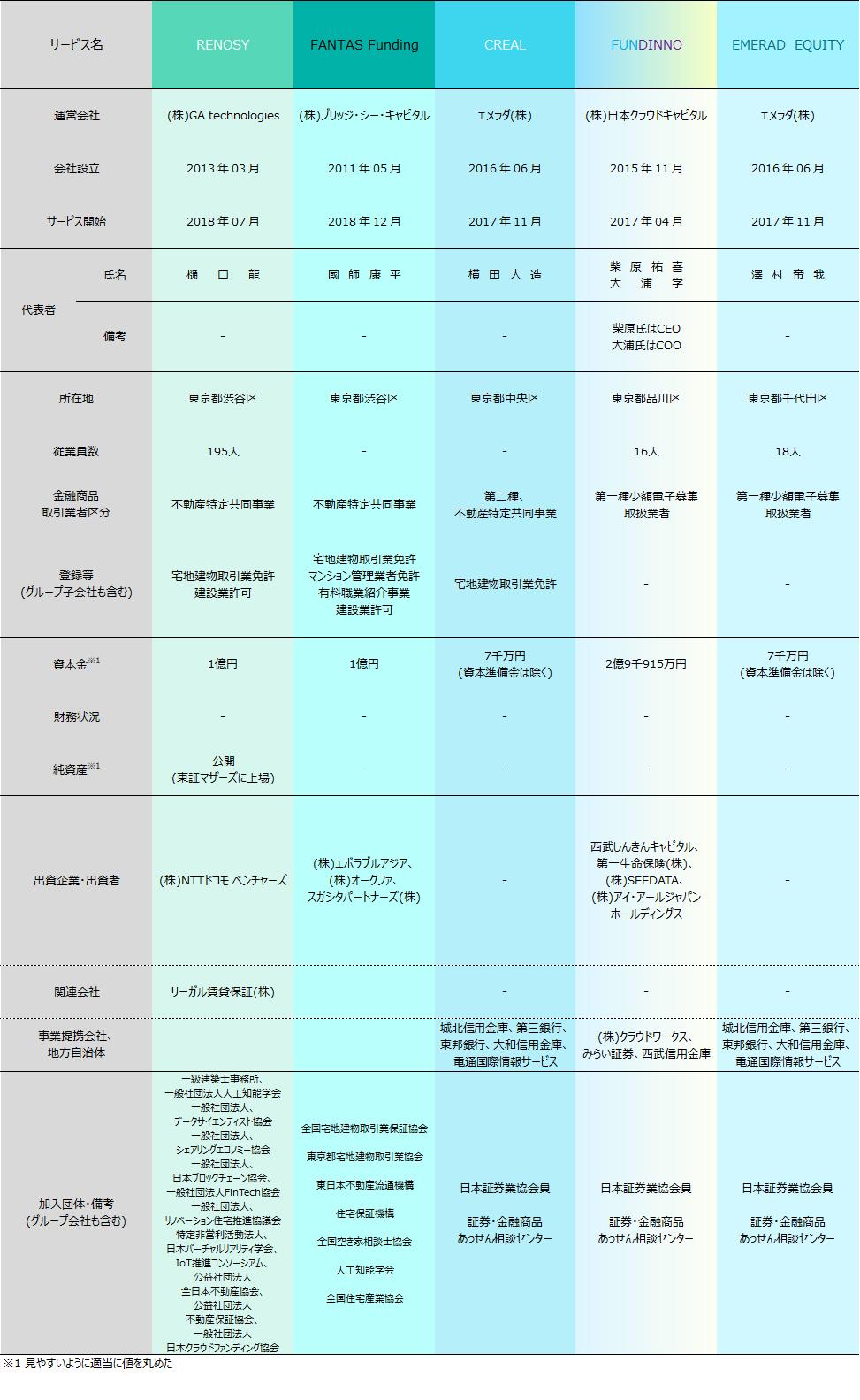 ソーシャルレンディング2019年01月各社比較2019021905