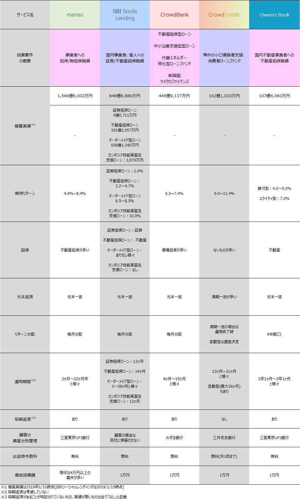 01ソーシャルレンディング2019年01月各社案件比較