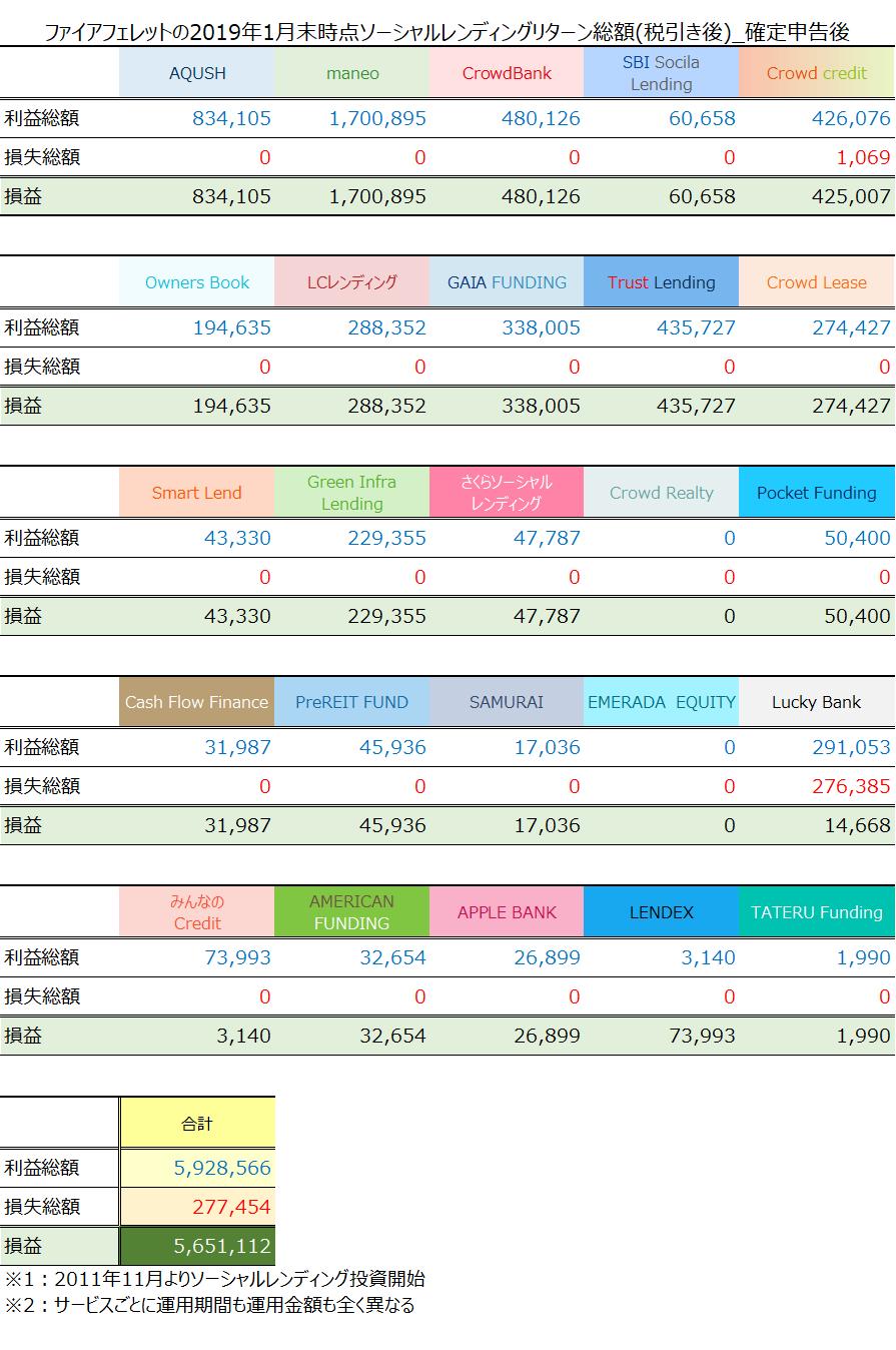 ファイアフェレット2019年1月のソーシャルレンディング投資状況・リターン累計(税引き後)