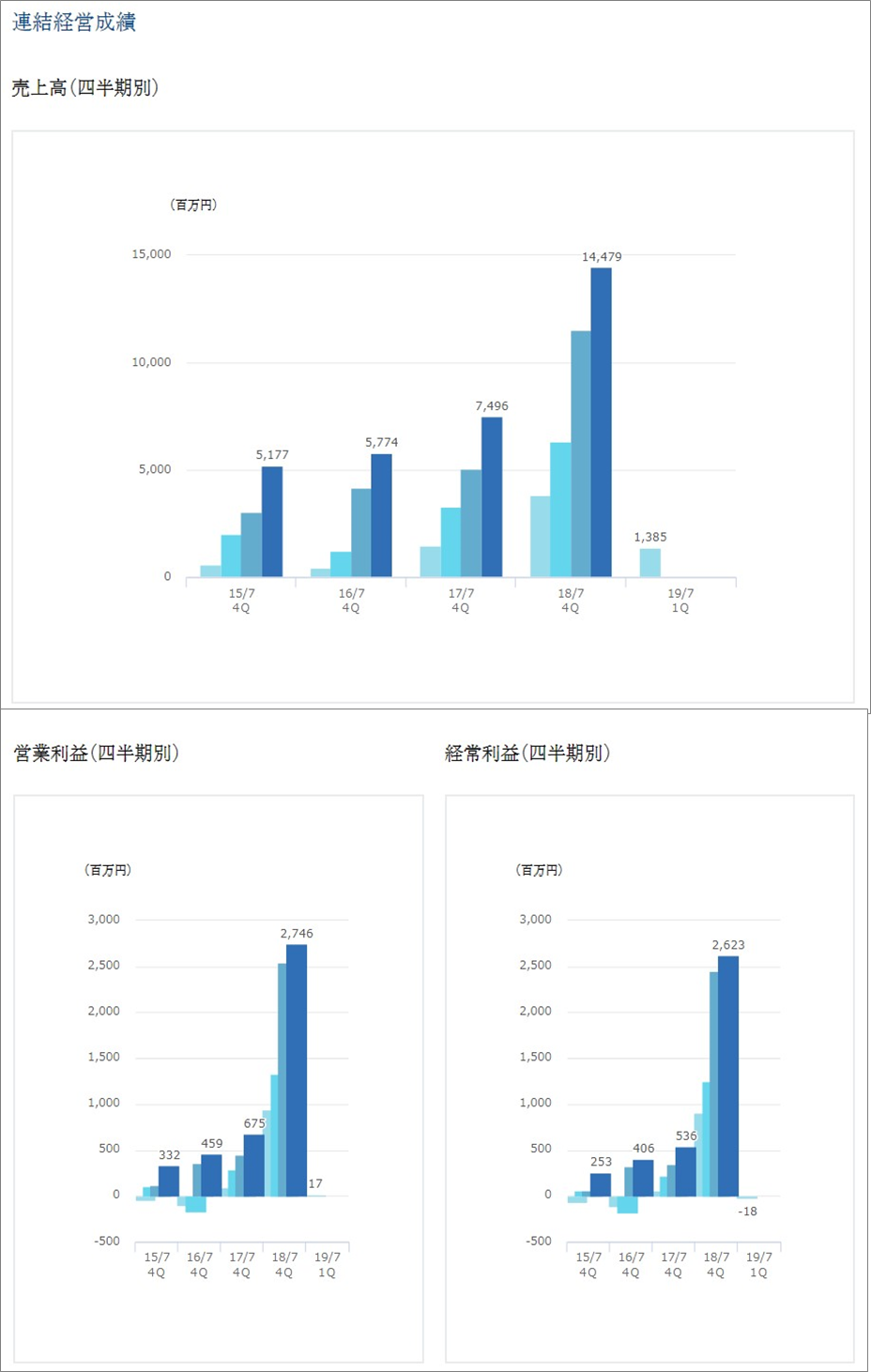 明豊エンターフ゜ライス財務ハイライト