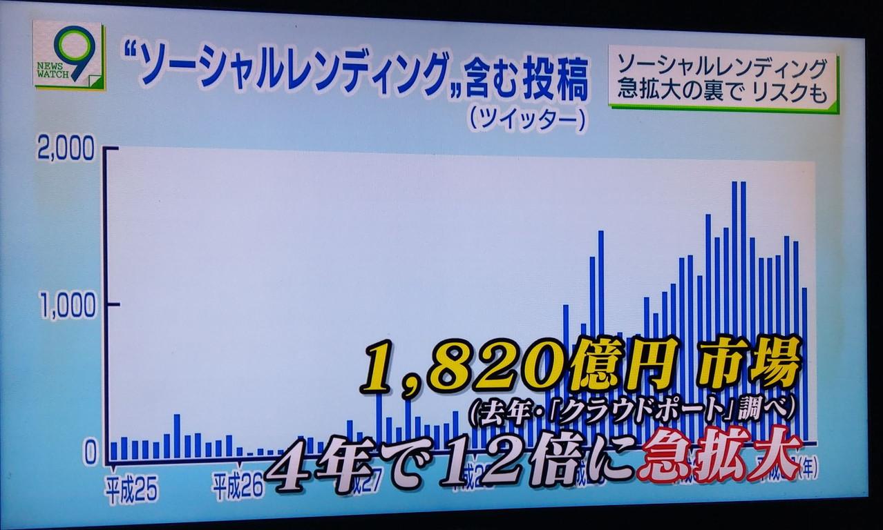 NHKソーシャルレンディング急拡大