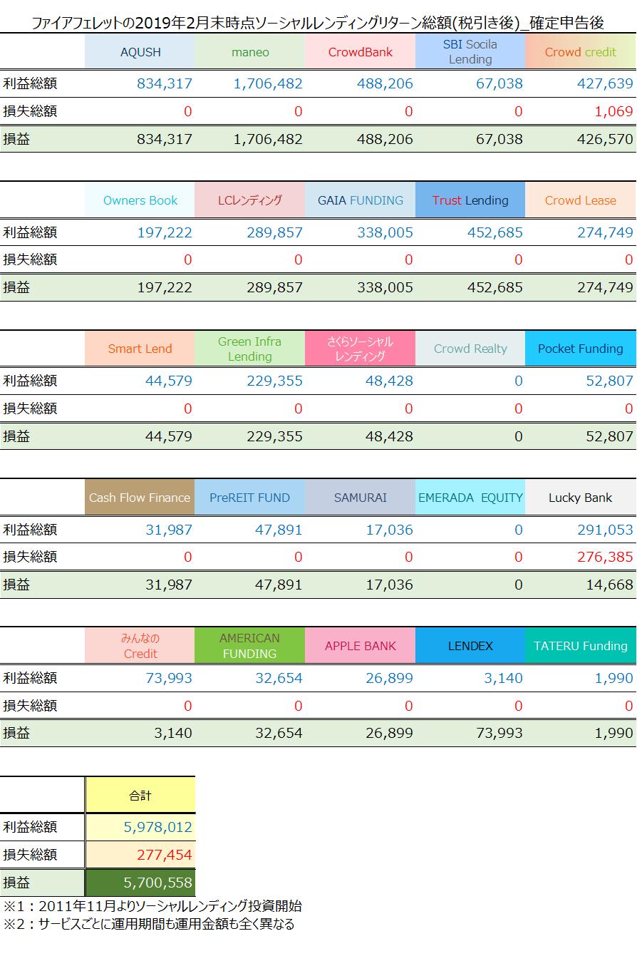 ファイアフェレット2019年2月末時点総利益ソーシャルレンディング投資状況リターン