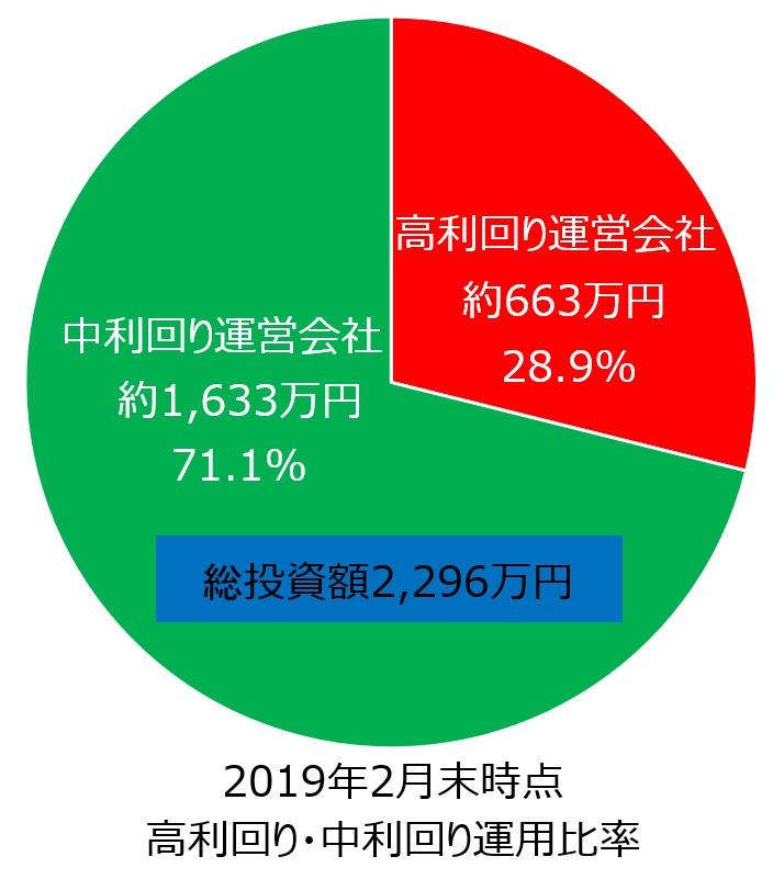 ソーシャルレンディング2019年2月時点全投資額円グラフ