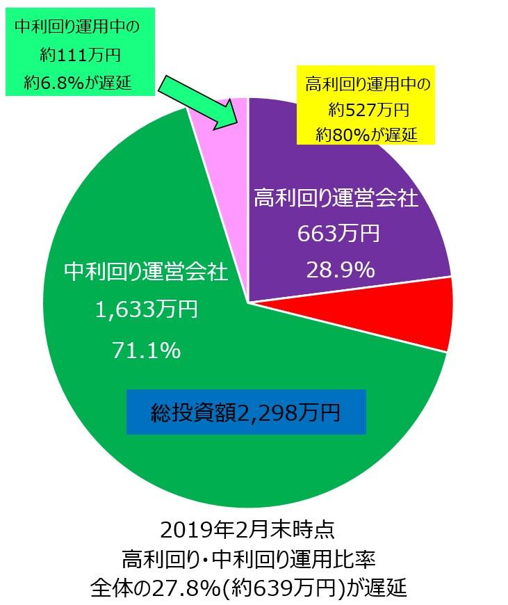 ソーシャルレンディング2019年2月時点全投資額円グラフ遅延額反映