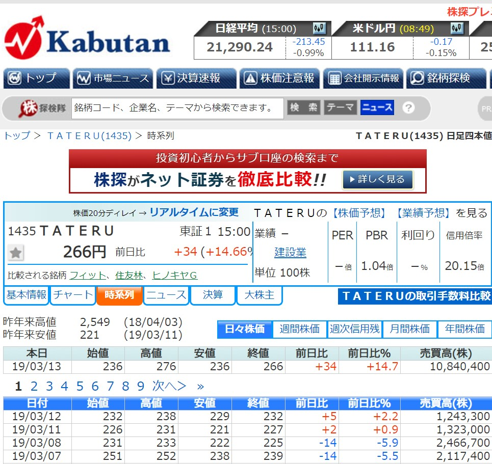 TATERU2019年3月13日株価