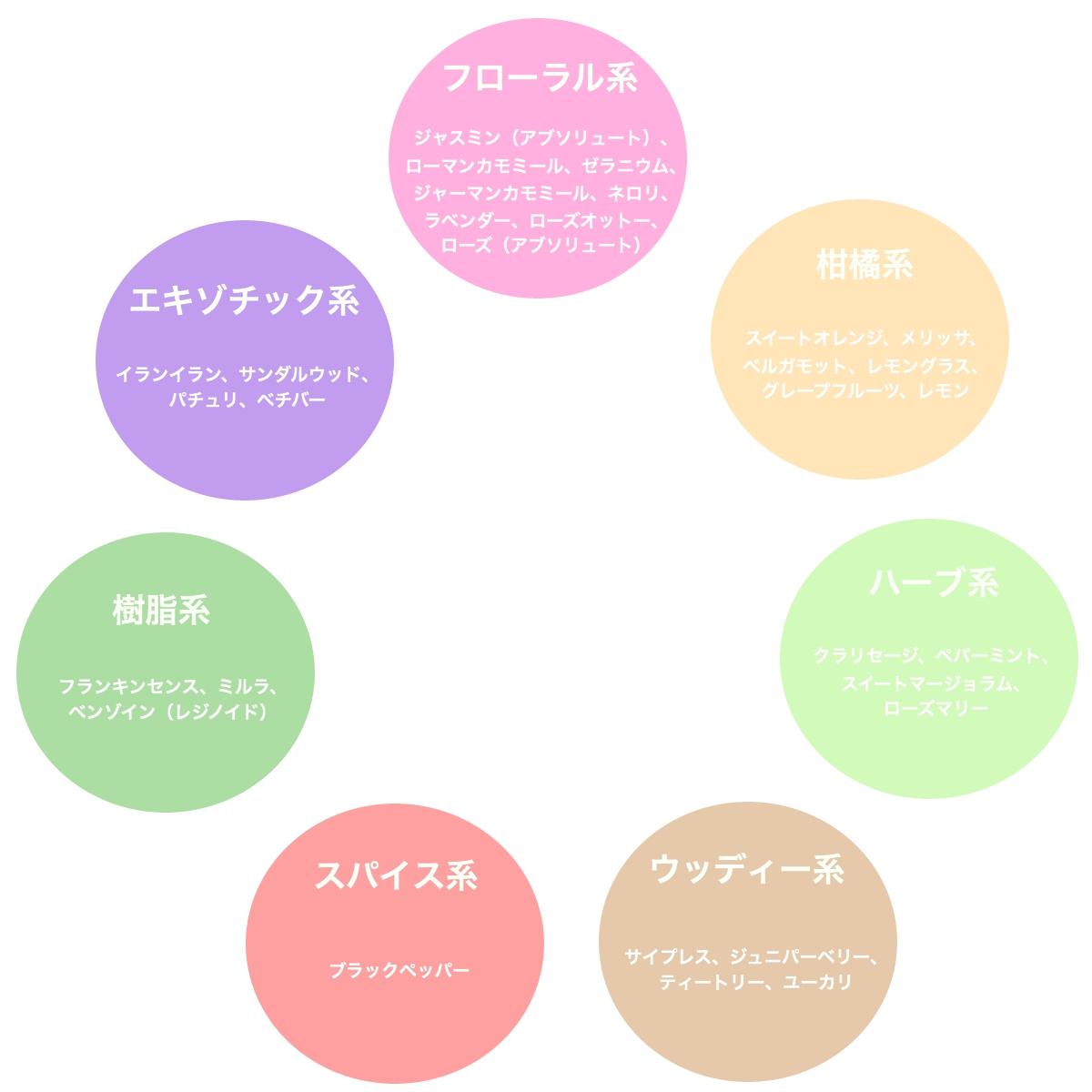 精油の香りの系統