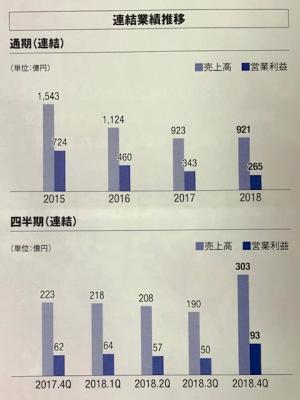 ガンホー・オンライン・エンターテイメント_2019②