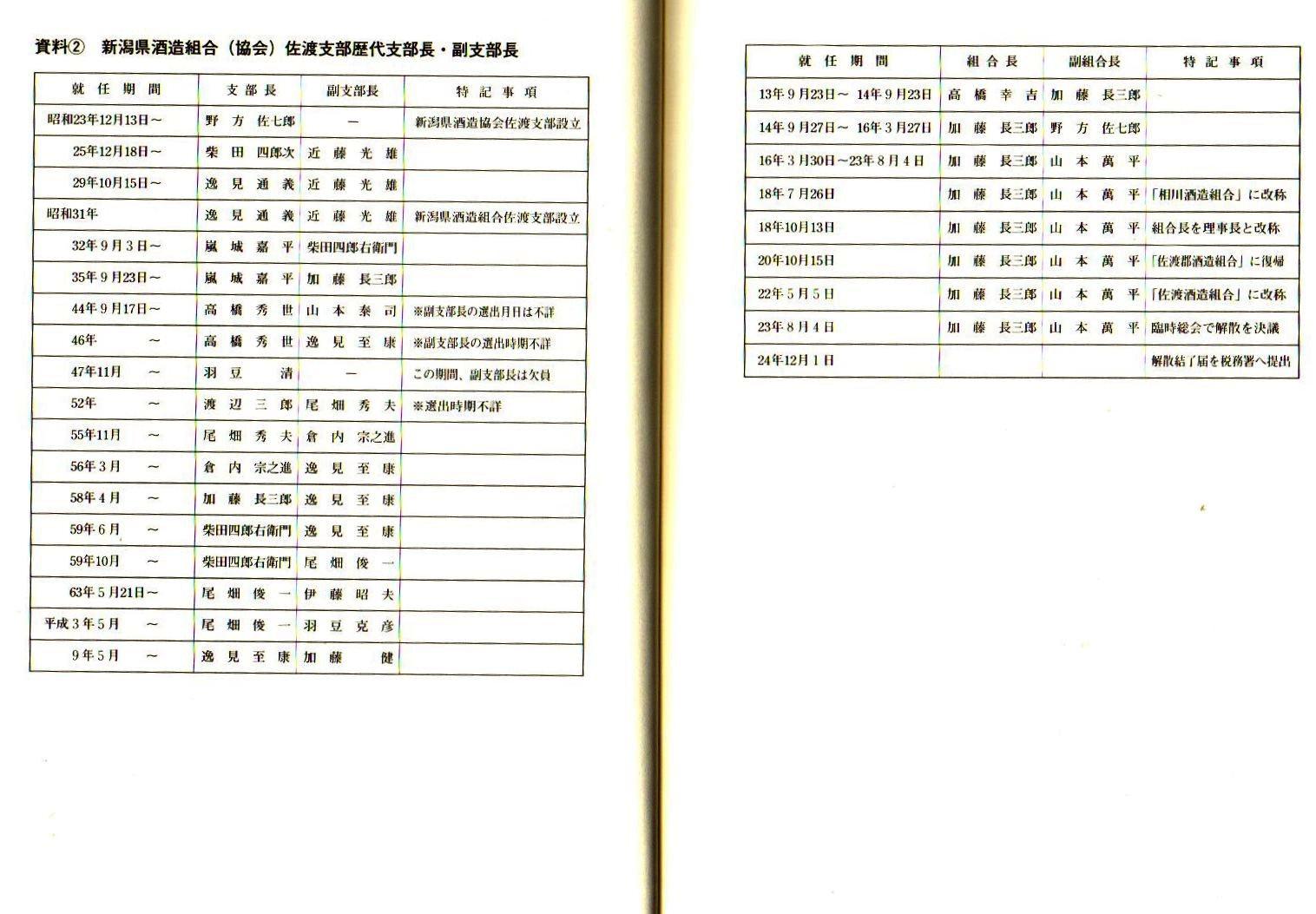 たか高橋秀世 『続佐渡酒誌』(平成14年) (2)