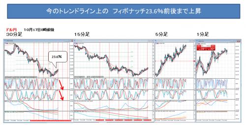 3018_1017_ ドル円_1