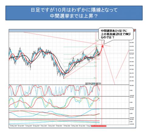 3018_1022 ドル円_8