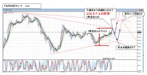 3018_1106_ ドル円_2