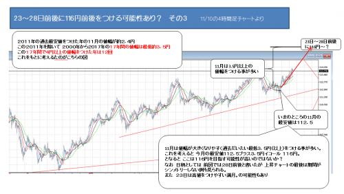 3018_1110_ ドル円_3