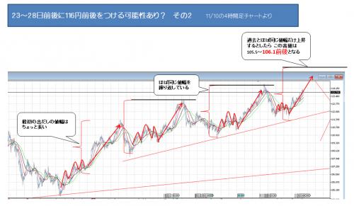 3018_1110_ ドル円_2