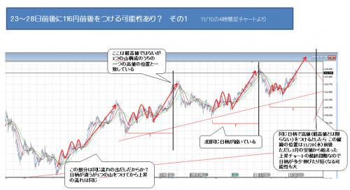 3018_1110_ ドル円_1
