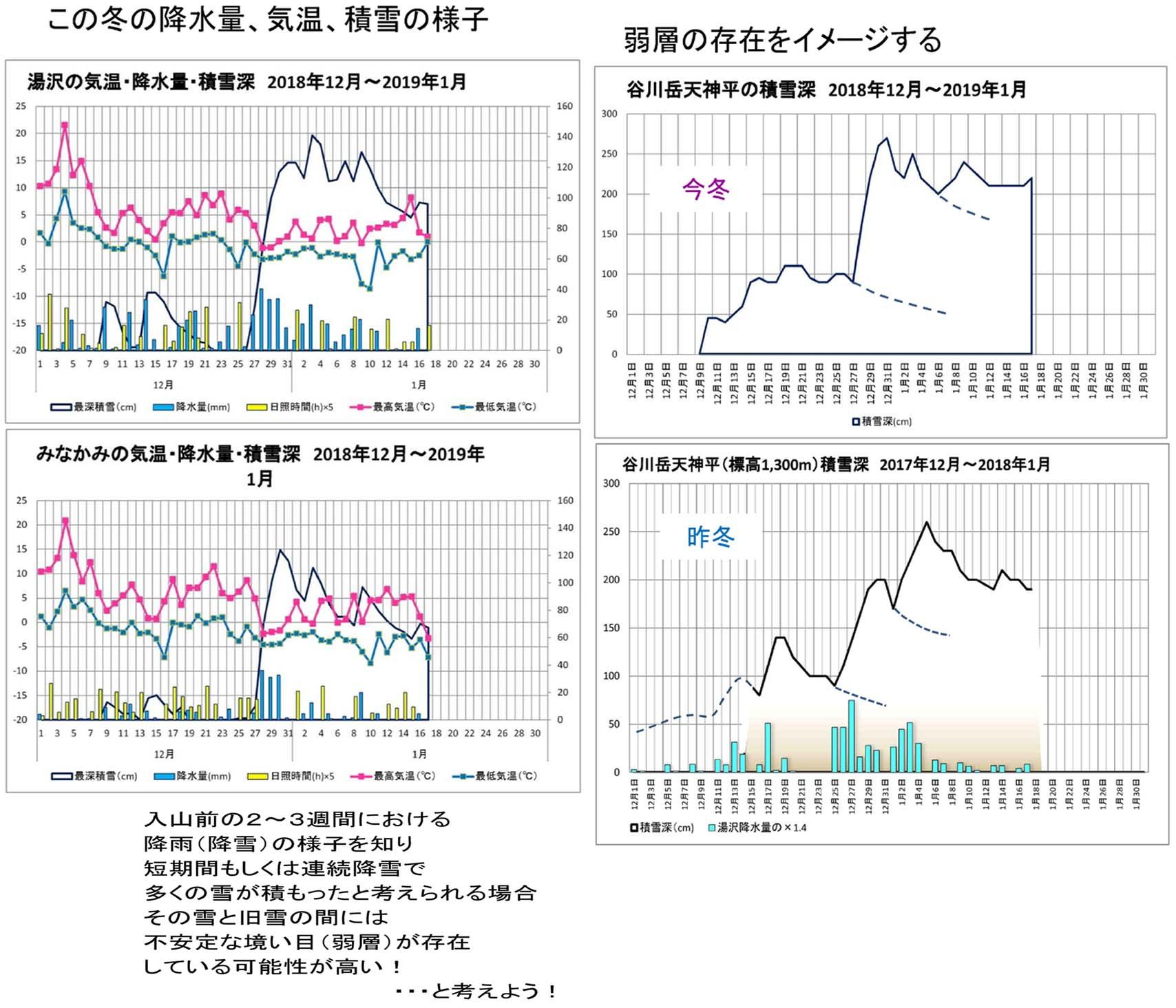 関東雪崩講習会 2019 (40)C