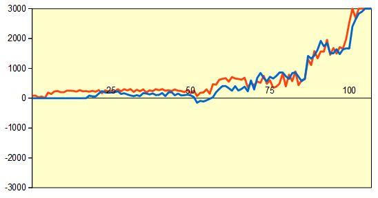 第68期王将戦第3局 形勢評価グラフ