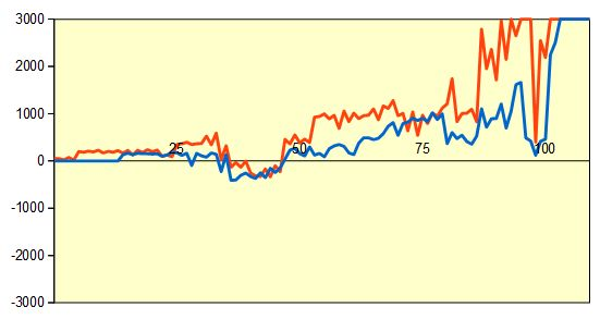 第68回NHK杯準々決勝第2局 形勢評価グラフ