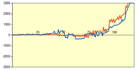 第44期棋王戦第2局形勢評価グラフ