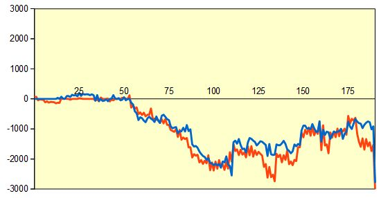 第4期叡王戦挑戦者決定三番勝負第1局 形勢評価グラフ