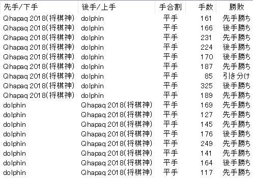 dolphin対Qhapaq 勝敗表