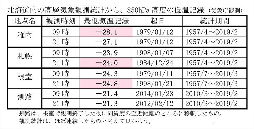 北海道内の850hPa気温の低い記録