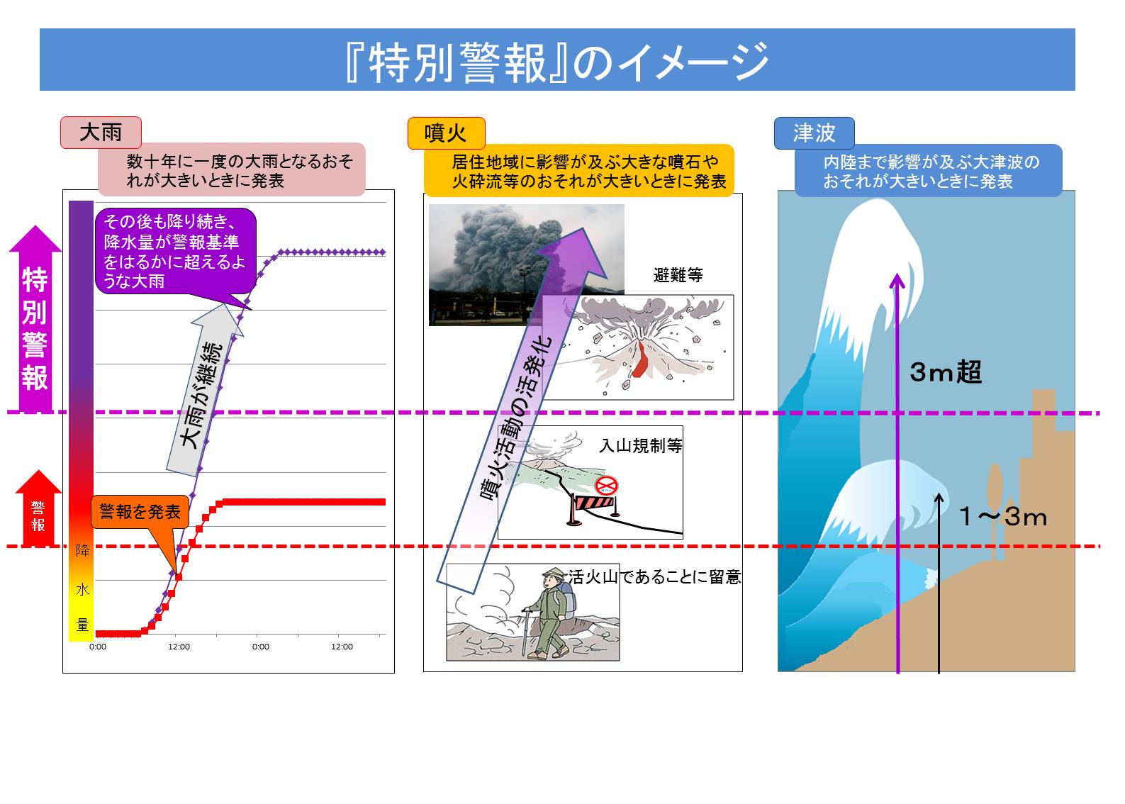 気象庁は、平成25年8月30日(金)に「特別警報no
