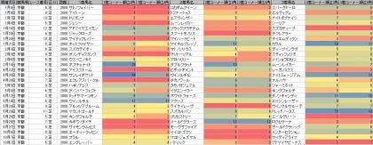 脚質傾向_京都_芝_2000m_20180101~20181008